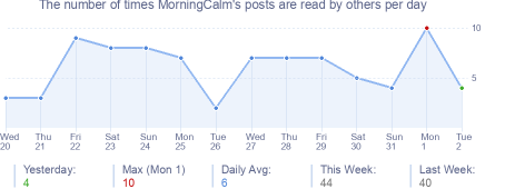 How many times MorningCalm's posts are read daily