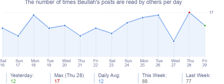 How many times Beullah's posts are read daily