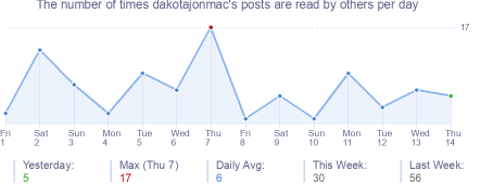 How many times dakotajonmac's posts are read daily