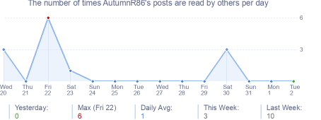 How many times AutumnR86's posts are read daily