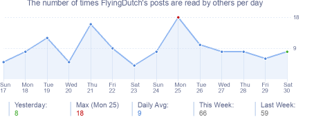 How many times FlyingDutch's posts are read daily