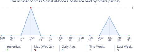How many times SpatsLaMoore's posts are read daily