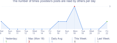 How many times yoxidesi's posts are read daily