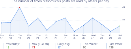 How many times n0tsomuch's posts are read daily