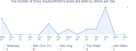 How many times KoutureKitten's posts are read daily