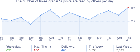 How many times graceC's posts are read daily