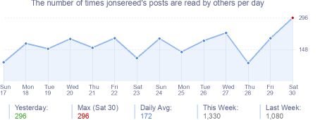 How many times jonsereed's posts are read daily