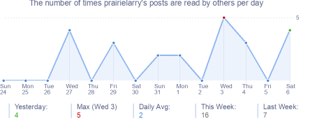 How many times prairielarry's posts are read daily