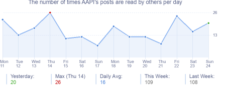 How many times AAPI's posts are read daily