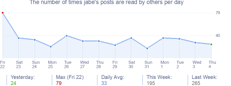 How many times jabe's posts are read daily