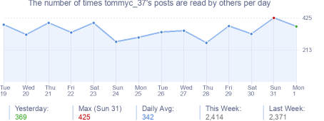 How many times tommyc_37's posts are read daily