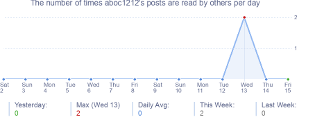 How many times aboc1212's posts are read daily