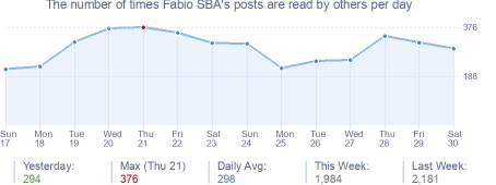 How many times Fabio SBA's posts are read daily