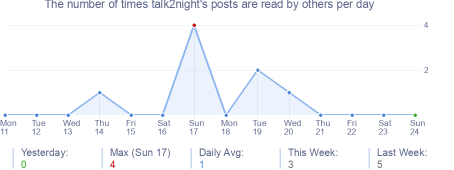 How many times talk2night's posts are read daily