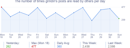 How many times grindin's posts are read daily