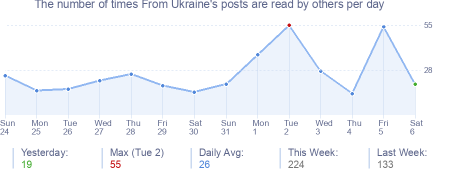 How many times From Ukraine's posts are read daily