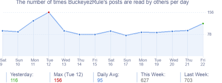 How many times BuckeyezRule's posts are read daily
