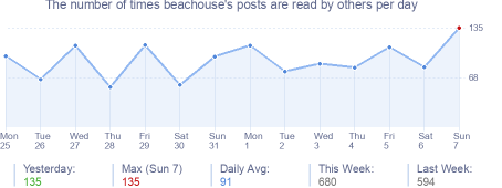 How many times beachouse's posts are read daily