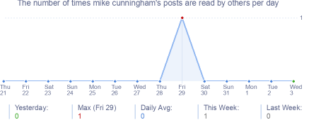 How many times mike cunningham's posts are read daily