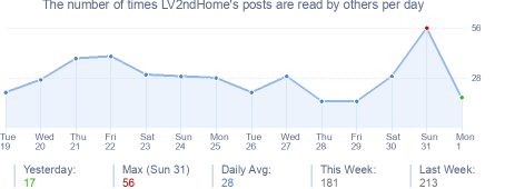 How many times LV2ndHome's posts are read daily