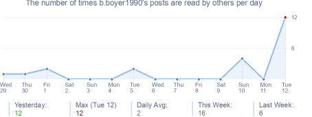 How many times b.boyer1990's posts are read daily