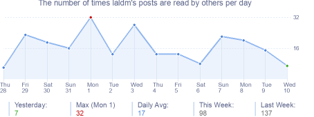 How many times laldm's posts are read daily