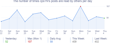 How many times cpsTN's posts are read daily