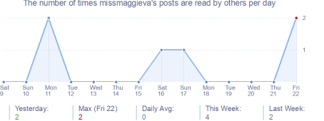 How many times missmaggieva's posts are read daily