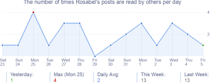 How many times Rosabel's posts are read daily