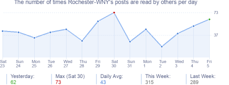 How many times Rochester-WNY's posts are read daily