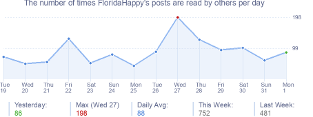 How many times FloridaHappy's posts are read daily