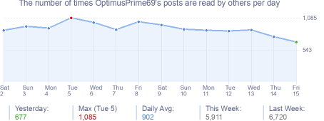 How many times OptimusPrime69's posts are read daily