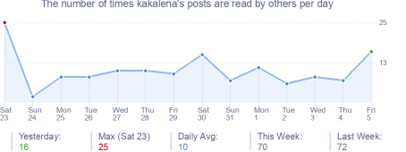 How many times kakalena's posts are read daily