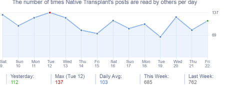 How many times Native Transplant's posts are read daily