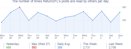 How many times Return2FL's posts are read daily