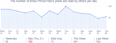 How many times PrinceTheo's posts are read daily