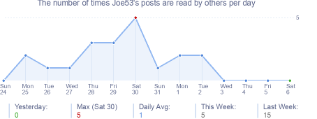 How many times Joe53's posts are read daily