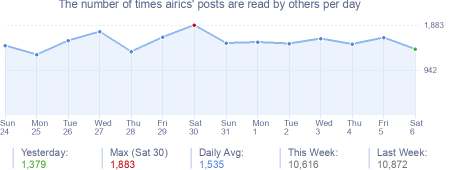 How many times airics's posts are read daily