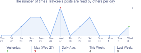 How many times Traycee's posts are read daily