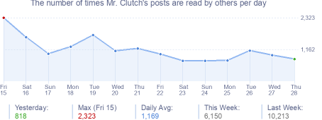 How many times Mr. Clutch's posts are read daily