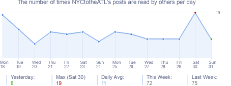 How many times NYCtotheATL's posts are read daily