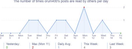 How many times orum400's posts are read daily