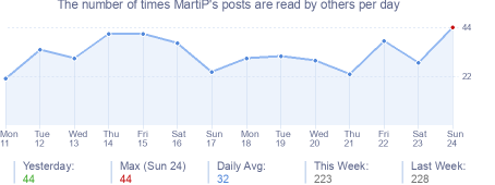 How many times MartiP's posts are read daily