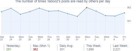 How many times Taboo2's posts are read daily