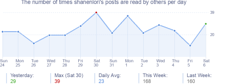 How many times shanenlori's posts are read daily