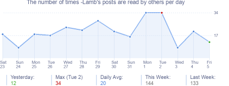 How many times -Lamb's posts are read daily