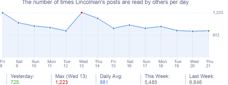 How many times Lincolnian's posts are read daily