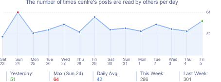 How many times centre's posts are read daily