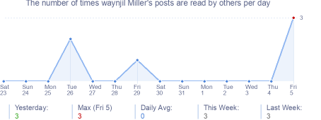 How many times waynjil Miller's posts are read daily