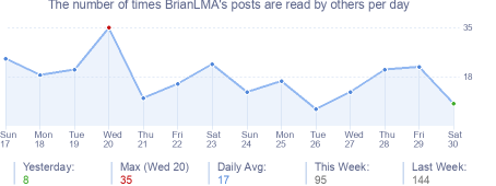 How many times BrianLMA's posts are read daily